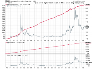 silver prices and inflation