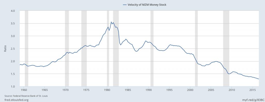 Velocity of Money Supply - Inflation Indicator