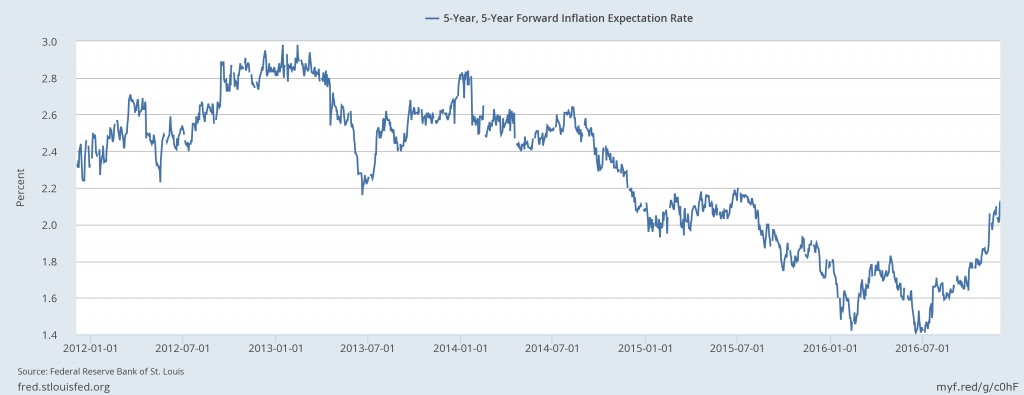 Expected inflation In U.S. economy