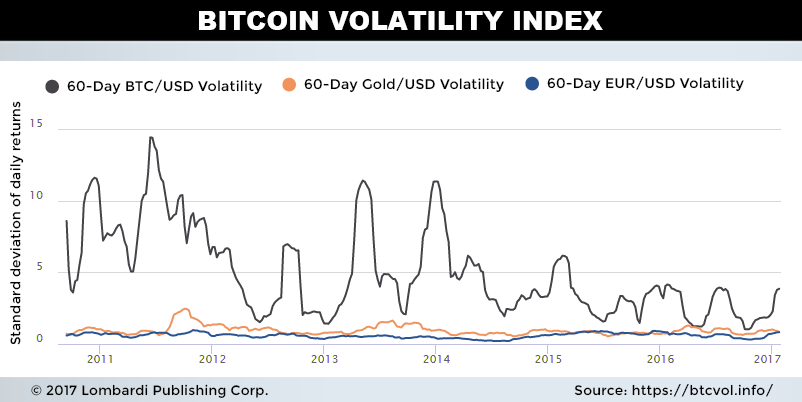 bitcoin volatility index