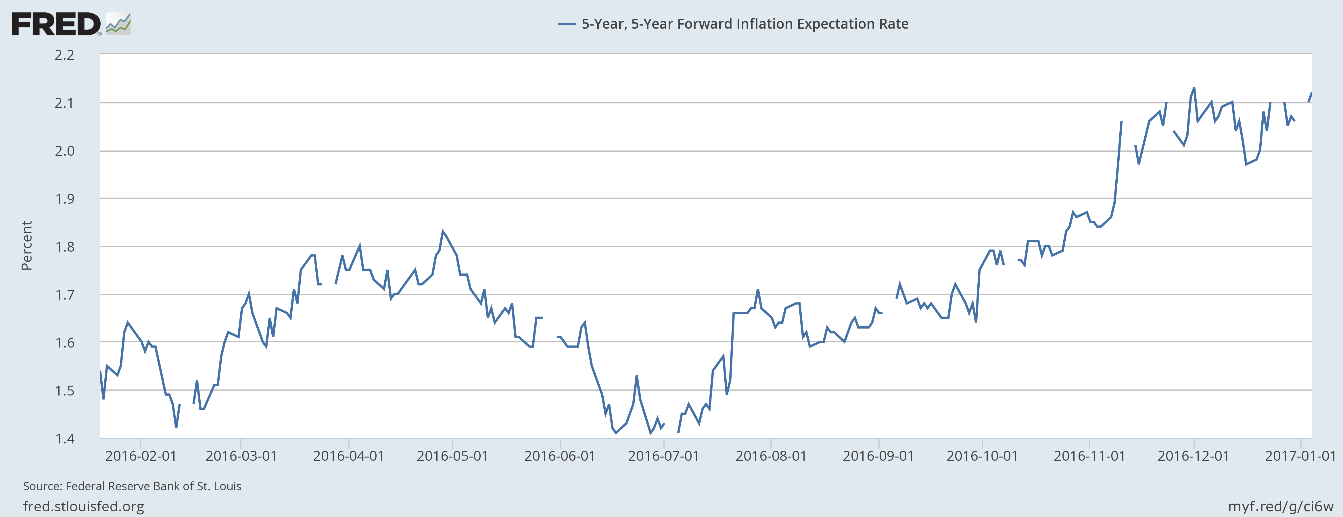 Inflation Expectations for the U.S. economy