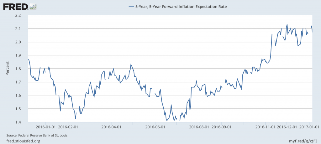 Silver Prices - Inflation Expectations