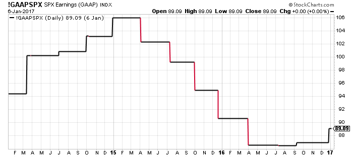 Stock Market Crash - Earnings
