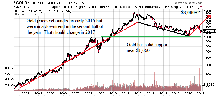 gold_chart_060117