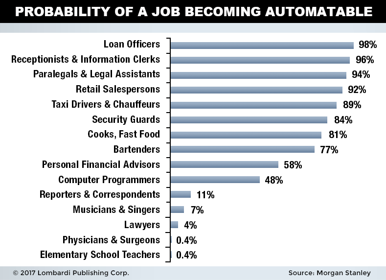 jobs automatable