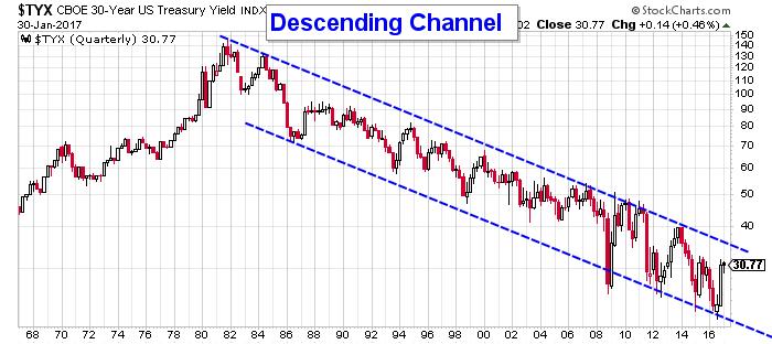 Chart Courtesy Of Stockcharts The 30 Year U S Treasury
