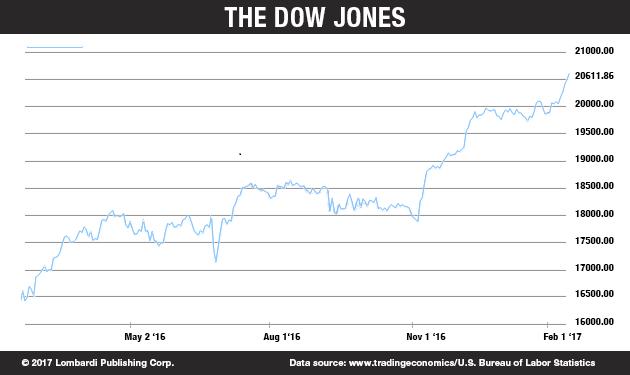 DOWJONES_Chart (002)