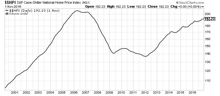 chart_housing index_270217