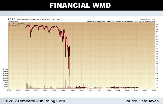 financialWMD1