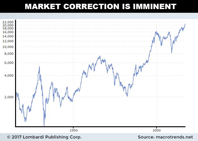 marketcorrection