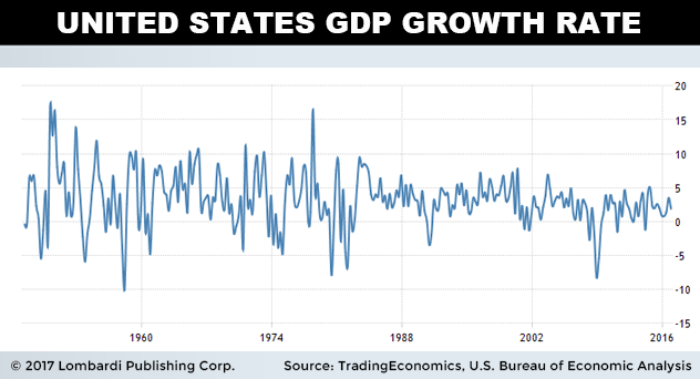 usgdpgrowth