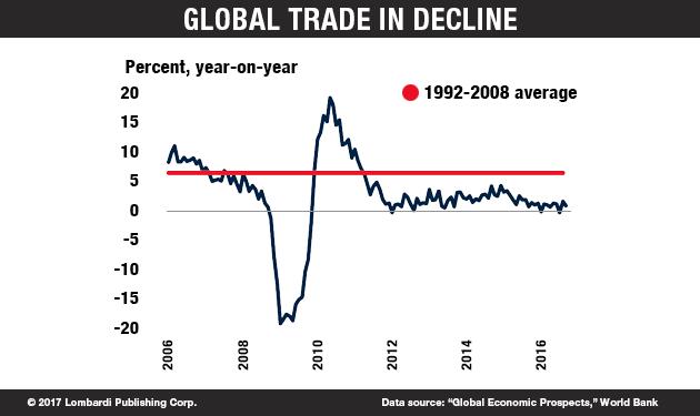GlobalTradeinDecline_Chart (002)