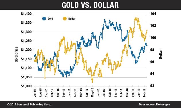 GoldvsDollar_Chart