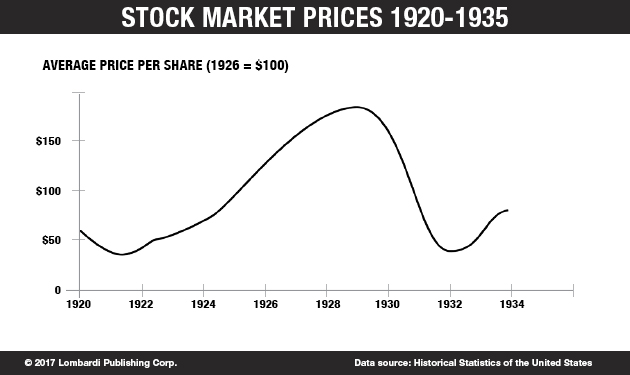 StockMarketPrices1920-1935_Chart