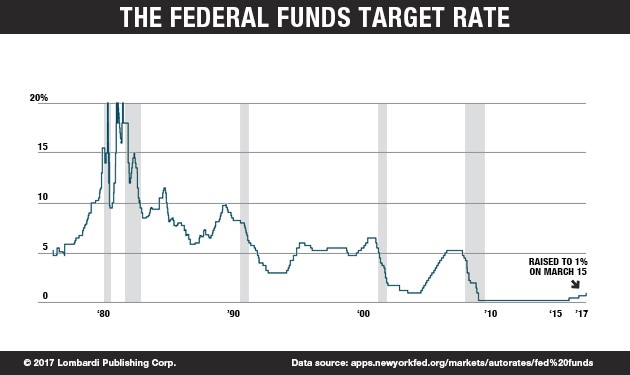 TheFederalFundsTargetRate_Chart
