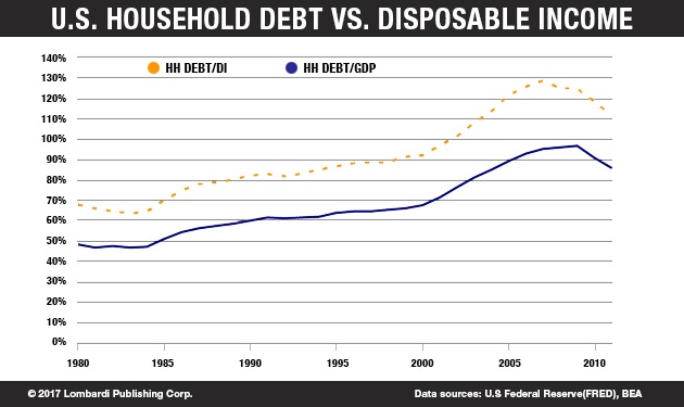 U.S Household Debt vs Disposable Income