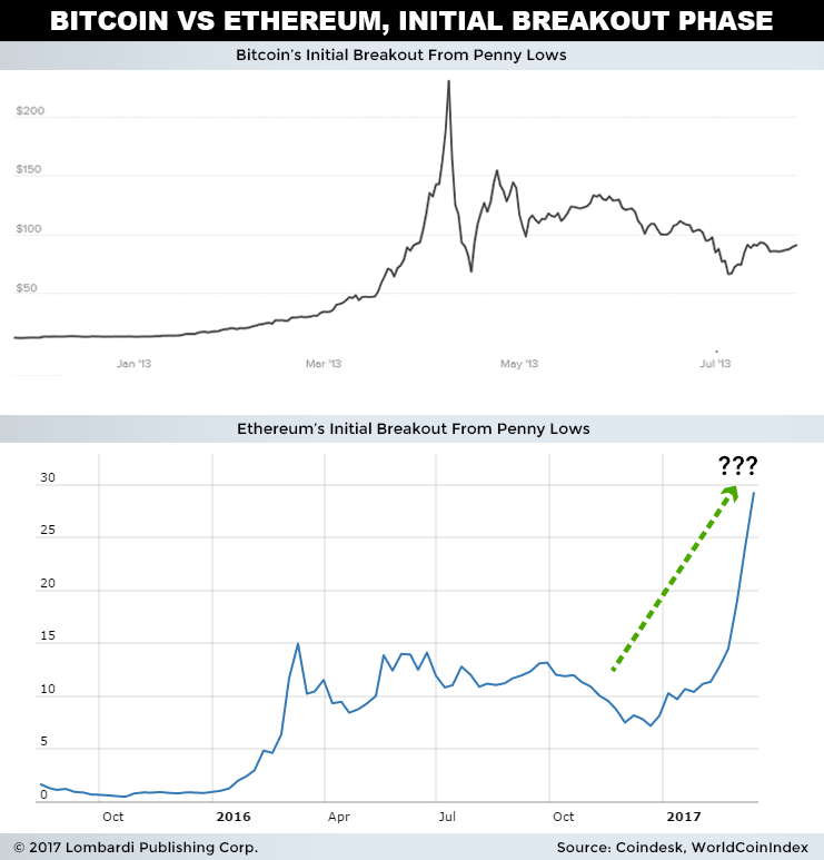 Bitcoin vs Ethereum 2017