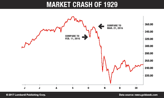 a comparison of the stock market crash of 1929 and the y2k bug