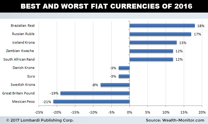 Best and worst fiat currencies of 2016