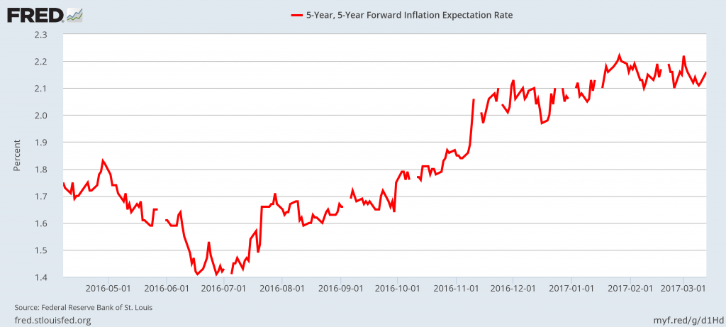 Gold prices - Inflation expectation