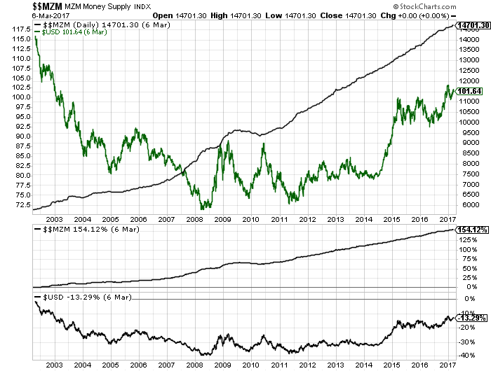 Money Supply Chart