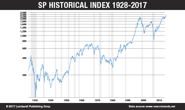 SP Historical Index