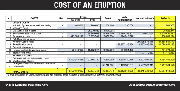 Cost of an eruption