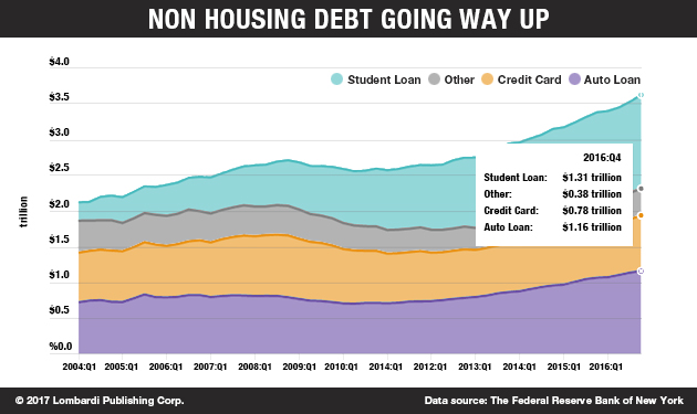 Non Housing Debt