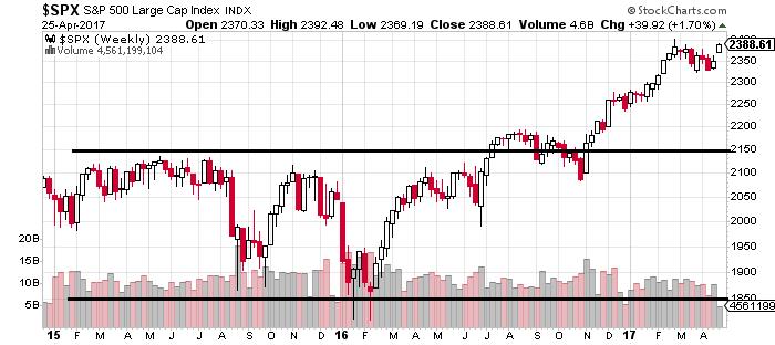 Stock Market Crash - S&P 500