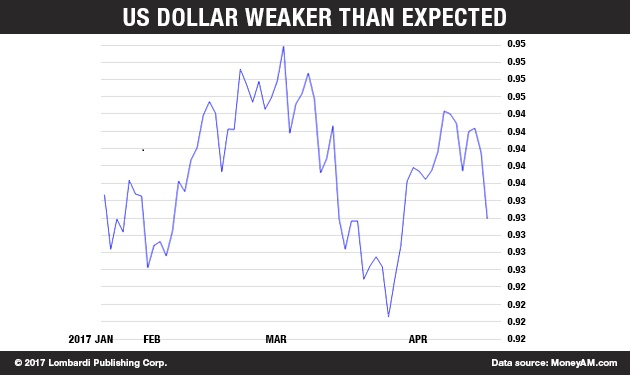 US Dollar weaker