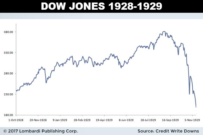 Stock Market Crash 1929