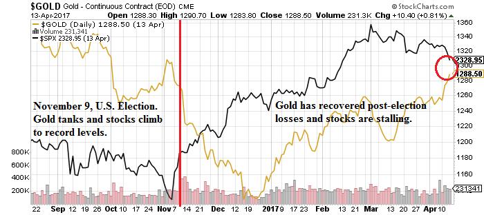 Gold Bull Market 2017