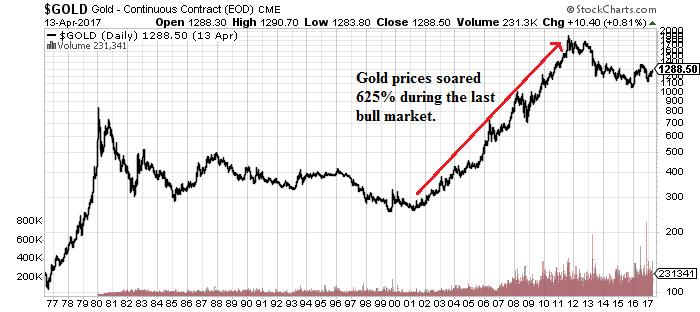 Gold New Bull Chart
