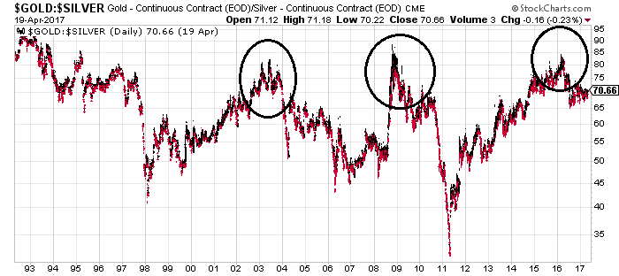 Silver Prices - gold-to-silver ratio