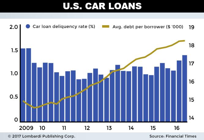 U.S Car Loans