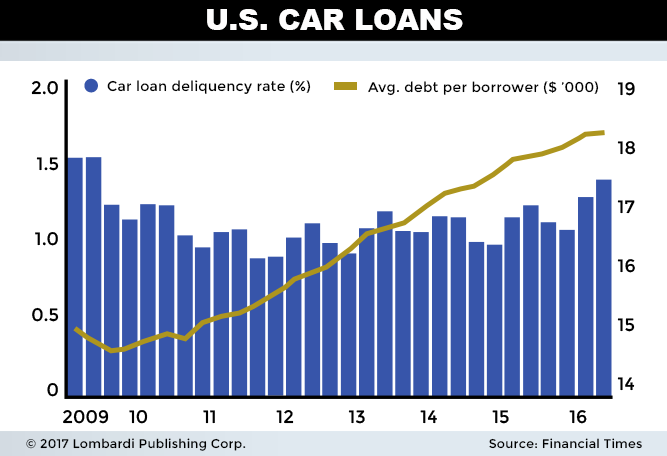 Scary U S Auto Loan Debt Numbers Foreshadow Economic Downturn