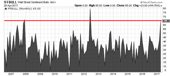 Stock Market Crash - Optimistic Wall Street
