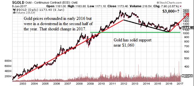 Gold Price Predictions