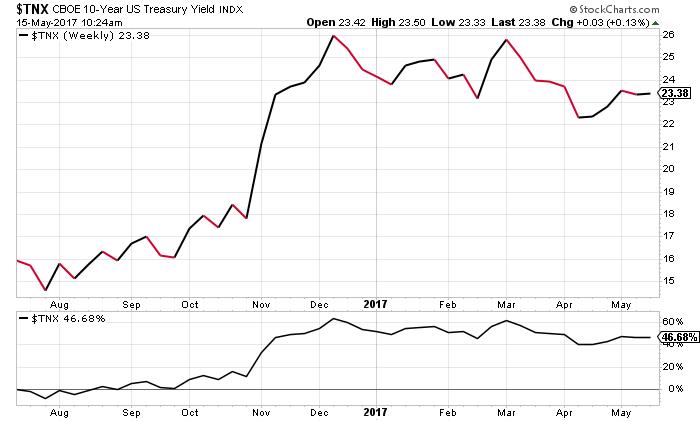 10-year U.S. Treasury
