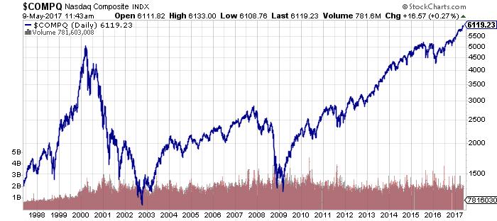 COMPQ stock chart