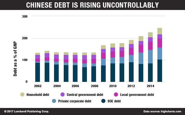 chinese debt
