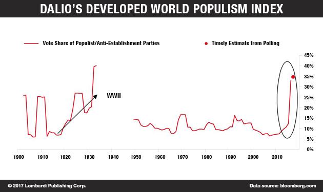 populism chart