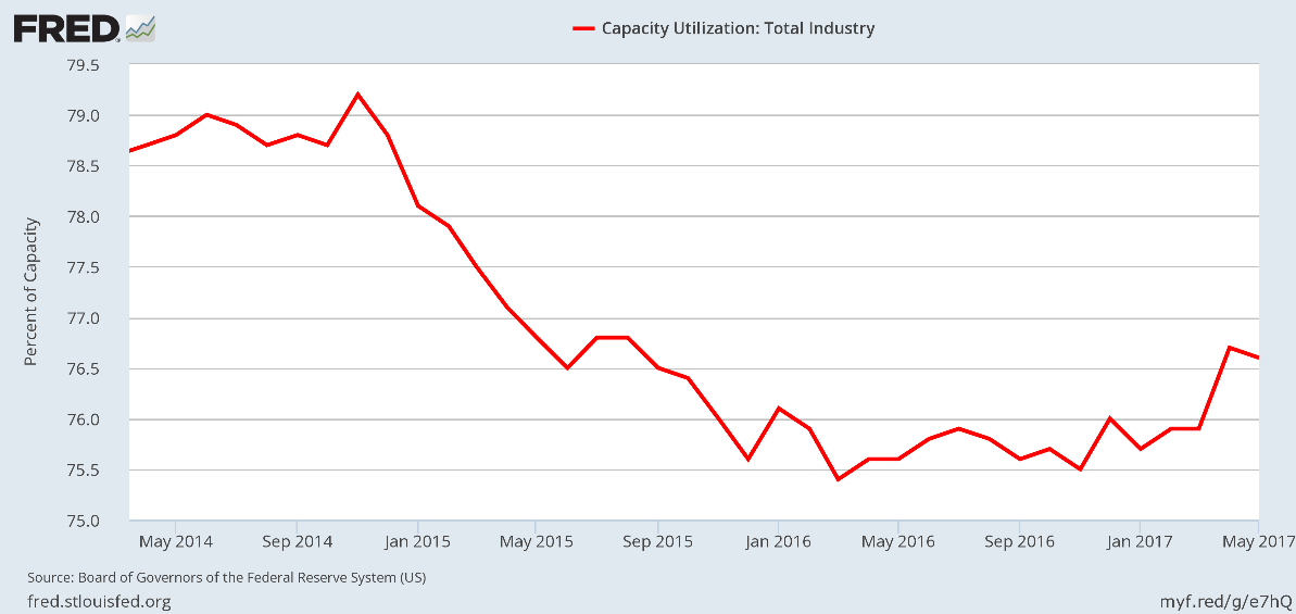 an analysis of the capacity utilization in the federal reserve The capacity utilization the overall capacity utilization rate is used as an economic indicator that the federal reserve publishes on a technical analysis.