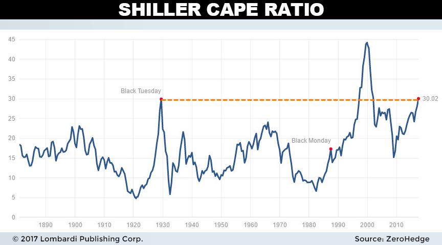 shiller cape ratio