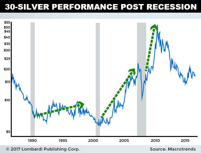 silver investing 2018