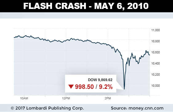 nasdaq flash crash
