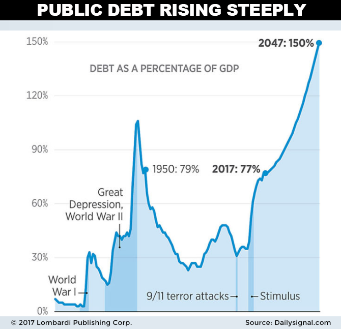 Closer To The Period 1944 1949 Coinciding With Mive World War Ii Spending Effort And Related Reconstruction As U S Debt Chart Shows
