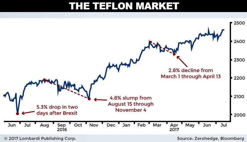 teflon market