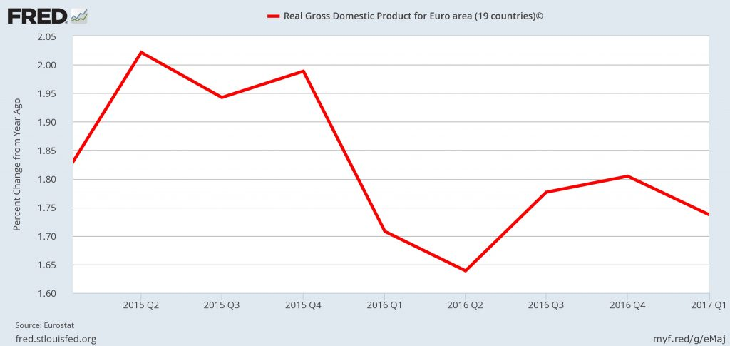 FRED graph - Eurozone GDP