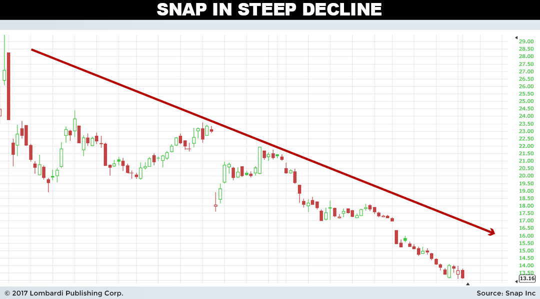 Snap Inc. (NYSE:SNAP) Receives